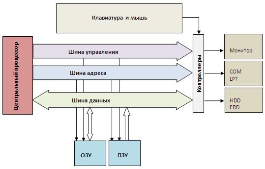 Центральный процессор. вид памяти для кратковременного хранения данных (перед и после обработки их...
